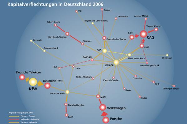 Quelle: Max-Planck-Institut für Gesellschaftsforschung/Krempel Abb. 1 Kapitalverflechtungen in Deutschland 2006 Bild: Max-Planck-Institut für Gesellschaftsforschung/Krempel