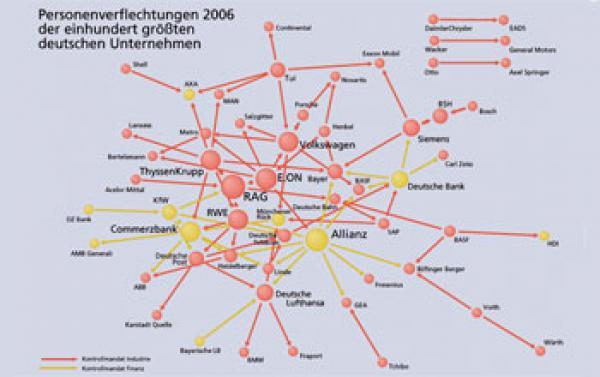 Quelle: Max-Planck-Institut für Gesellschaftsforschung/Krempel Abb. 2 Personenverflechtungen 2006 in den 100 größten deutschen Unternehmen Bild: Max-Planck-Institut für Gesellschaftsforschung/Krempel