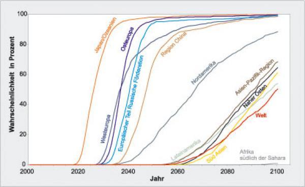 Quelle: Max-Planck-Institut für demografische Forschung Abb. 1 Wahrscheinlichkeit für verschiedene Weltregionen, dass bis zum angegebenen Jahr mehr als ein Drittel der Bevölkerung über 60 Jahre alt sein wird. Bild: Max-Planck-Institut für demografische Forschung