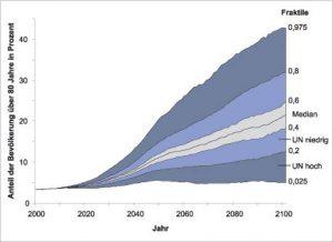 Quelle: Max-Planck-Institut für demografische Forschung Abb. 2 Prognostizierter Anteil der Bevölkerung Westeuropas, der bis zum angegebenen Jahr über 80 Jahre alt sein wird; mit Unsicherheitsbereichen (Fraktile der resultierenden Verteilung nach 1000 Simulationen). Die Markierungen im Jahr 2100 weisen auf die hohe und niedrige Variante der Langzeitprojektionen der UN hin. Bild: Max-Planck-Institut für demografische Forschung